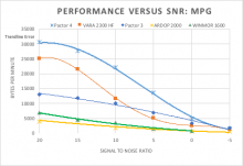 HF Mode measurements under varying S/N and MPG conditions.