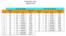 VARA Speed Levels